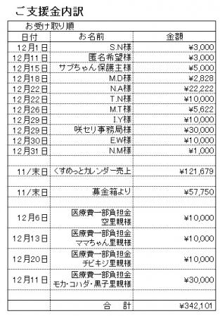 支援内訳201712