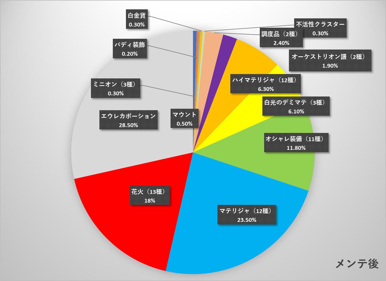 メンテ後の「アネモス帯のロックボックス」鑑定比率