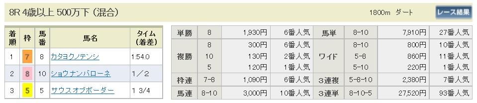 【払戻金】300325阪神8R(長生式馬券スタイル)