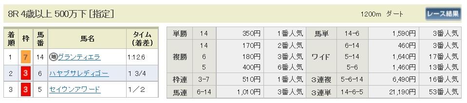 【払戻金】300331中山8R(長生式馬券スタイル)