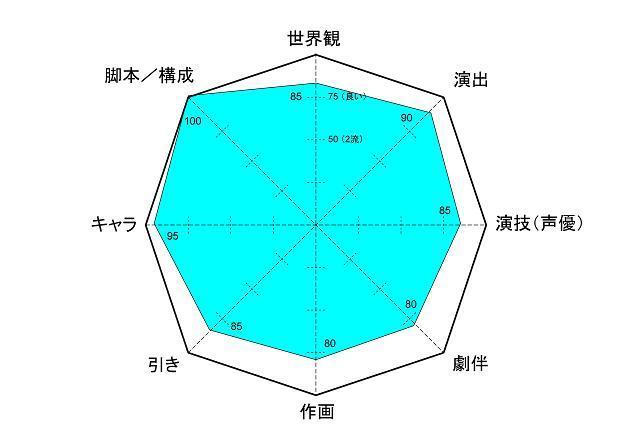SHIROBAKO レーダー
