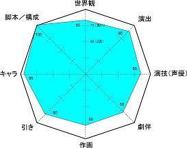 SHIROBAKO レーダー小5