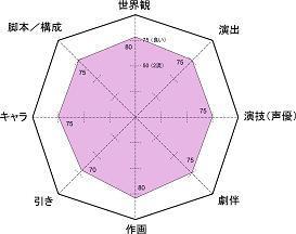 アニメガタリズ レーダー小5