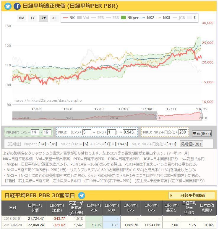 20180301日経平均PERチャート