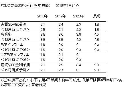 20180325b表1