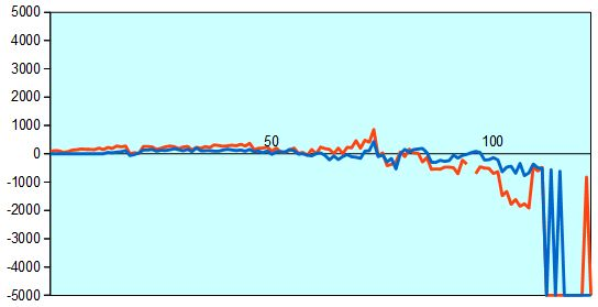 第67回NHK杯第1局 形勢評価グラフ
