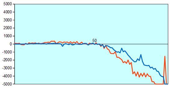 第67期王将戦第5局 形勢評価グラフ