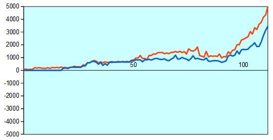 第76期A級順位戦プレーオフ第2局 形勢評価グラフ