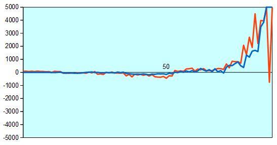 第67回NHK杯準決勝第2局 形勢評価グラフ