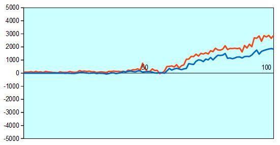 第43期棋王戦第3局 形勢評価グラフ
