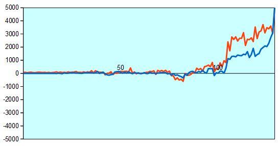 プレーオフ3回戦 形勢評価グラフ
