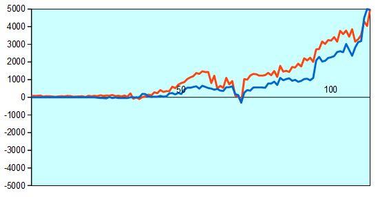 第67回NHK杯決勝 形勢評価グラフ