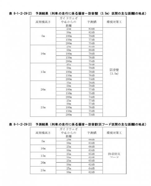 JR東海騒音予測結果
