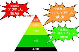 社会のピラミッド構造