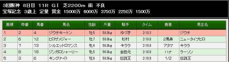 93S宝塚記念結果