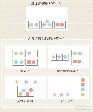 整理収納の基本インフォグラフィック