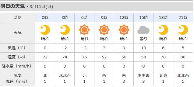 大子の天気