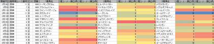 脚質傾向_阪神_芝_1400m_20170101~20170416