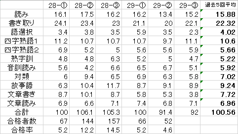 データ(28-1~29-3)