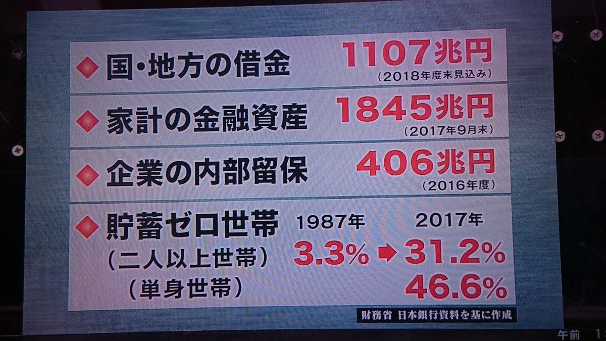 貯蓄ゼロ世帯貯蓄ゼロ世帯 (二人以上世帯) 1987年→3.3% 2017年→31.2% ・貯蓄ゼロ世帯 (単身世帯) 2017年→46.6%