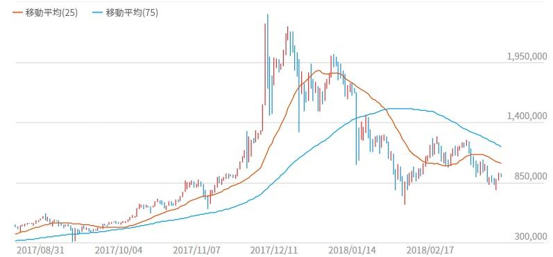 過去半年のBTCチャート