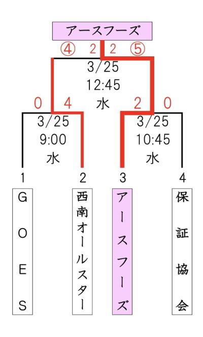 2018-03-25 18.08.08総合結果