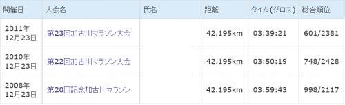 加古川マラソン結果