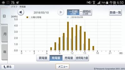 180310_グラフ