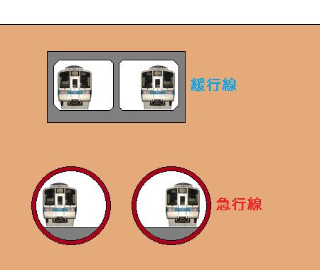 下北沢~世田谷代田間のトンネル構造