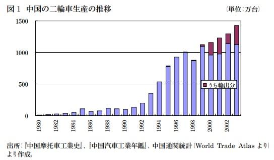 2018-3-4中国の二輪車生産推移