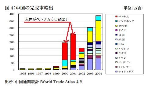 2018-3-4中国の二輪車輸出状況
