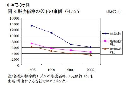 2018-3-4中国の二輪車価格推移