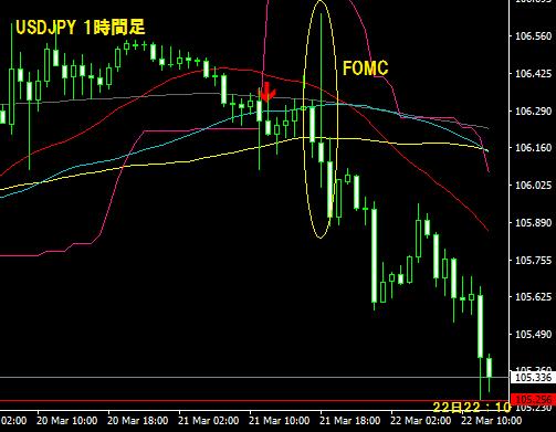 FOMC乱高下