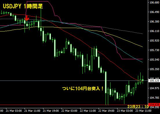 ドル円104円台