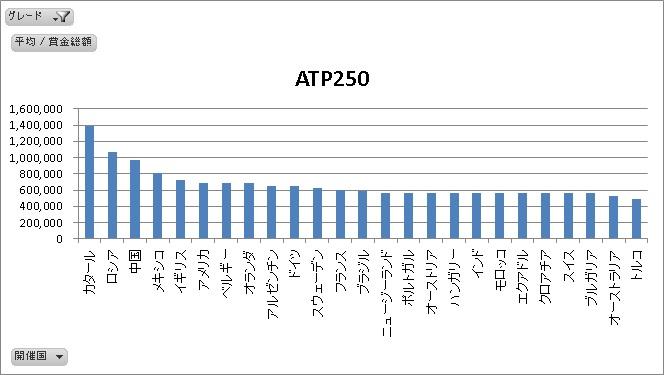 ATP250国別平均賞金総額