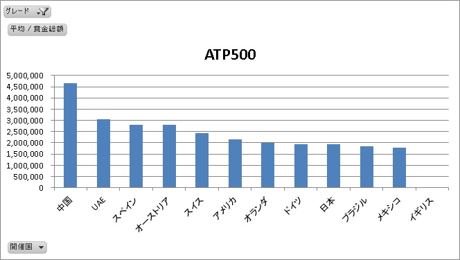 ATP500国別平均賞金総額