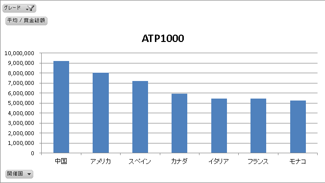 ATP1000国別平均賞金総額