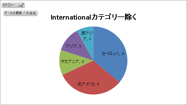 WTA地域別開催数(Inter除く)
