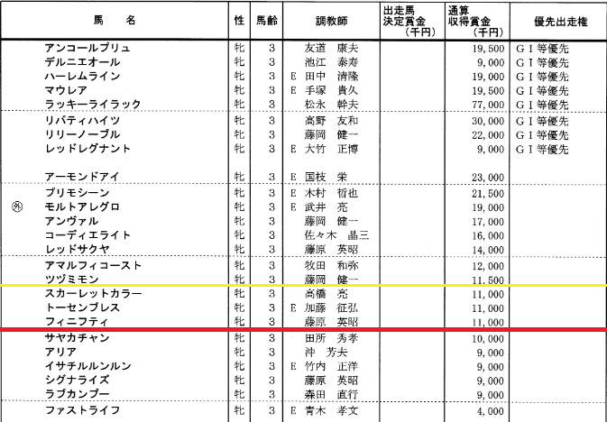 桜花賞特別登録
