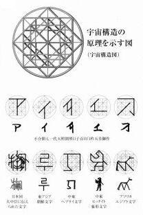 宇宙構造図と神代文字