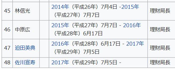 歴代国税庁長官