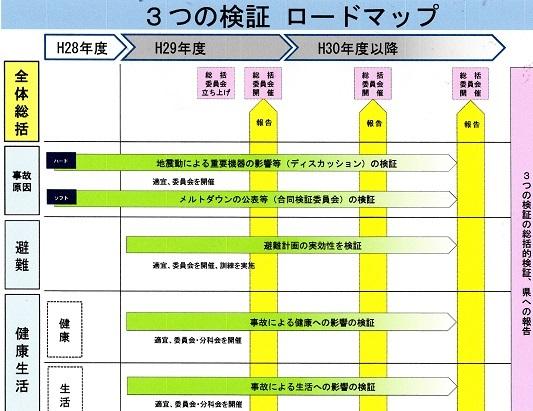 20 新潟県 原発検証ロードマップ