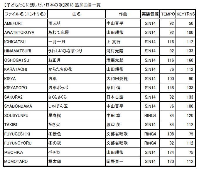 PIC電子オルゴールVer5_7で(糸魚川)Dr.渡辺氏の曲目を追加1