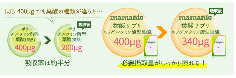 ママニックモノグルタミン酸型葉酸