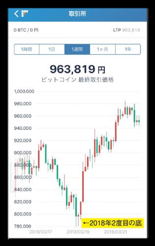 20180322FOMC前後のビットコインのチャート-01