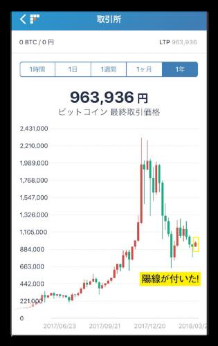 20180322FOMC前後のビットコインのチャート-03