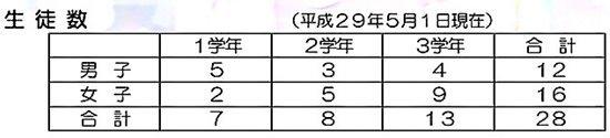 s-三高中生徒数