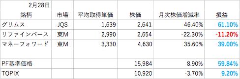 2月株成績
