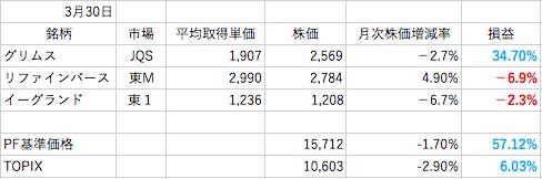 3月株成績