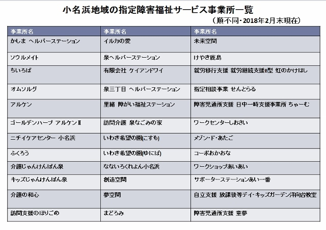 小名浜障がい施設事業所一覧 (640x451)